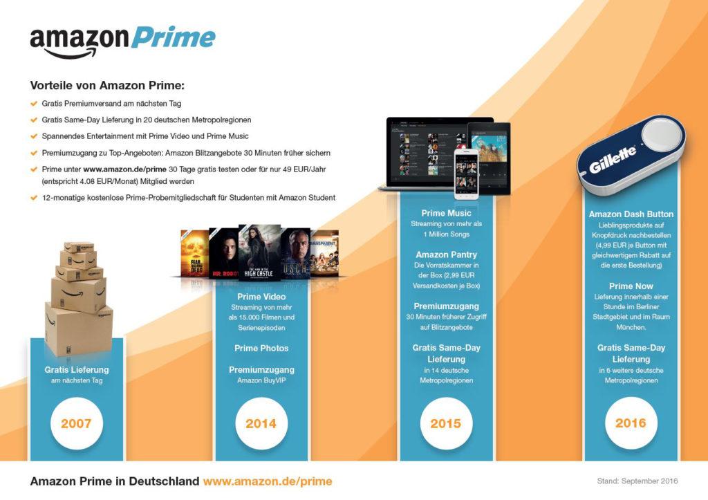 Amazon Prime Infografik
