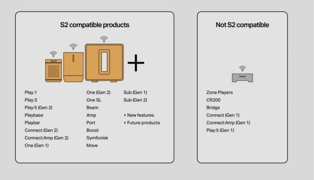 Sonos S2 kompatible Geräte