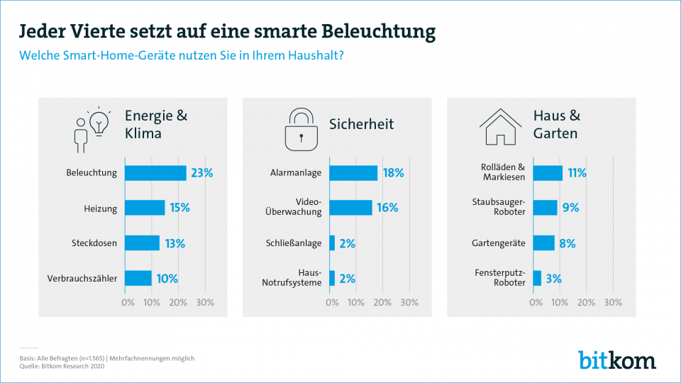Bitkom Smart Home Umfrage 2020