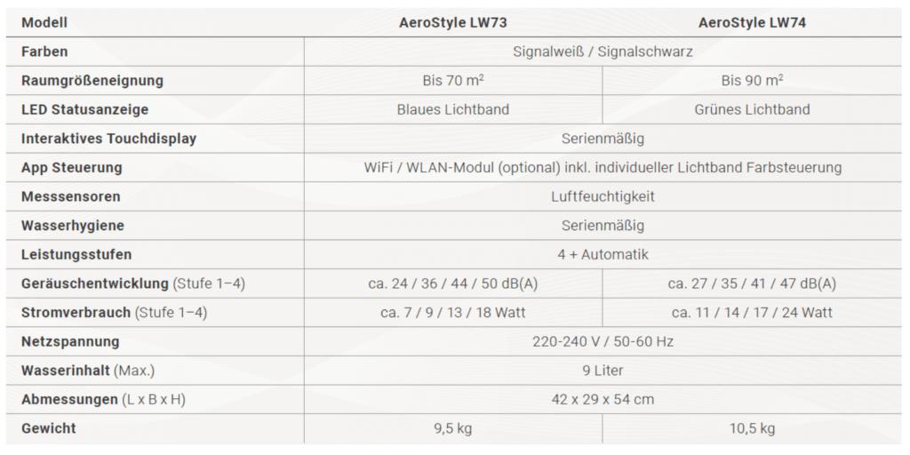 Venta AeroStyle technische Daten