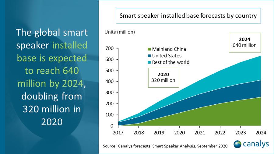 Canalys Smart Speaker Verkäufe 2021