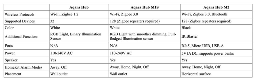 Aqara Hub Unterschiede