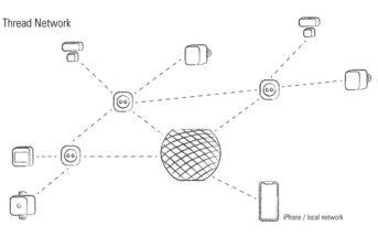 Thread Netzwerk BLOG