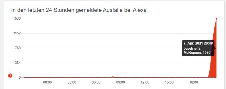 Alexa malfunction