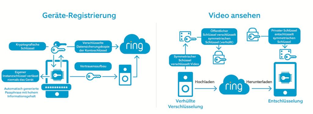 Ring Ende zu Ende Verschlüsselung Infografik